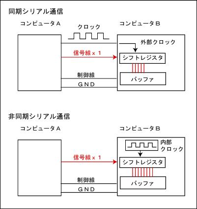 浅草ギ研 A33F シリアル通信その...